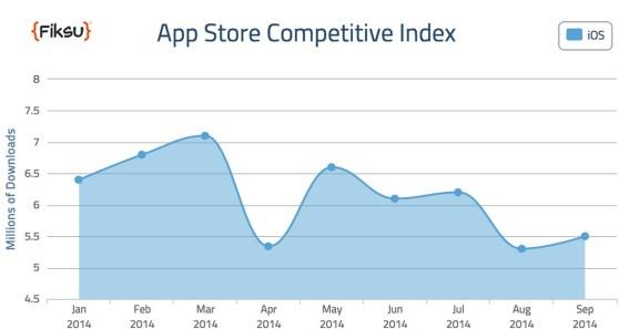 Fiksu App Store Competitive Index