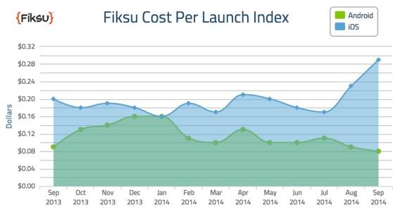 Fiksu Cost Per Launch in September 2014
