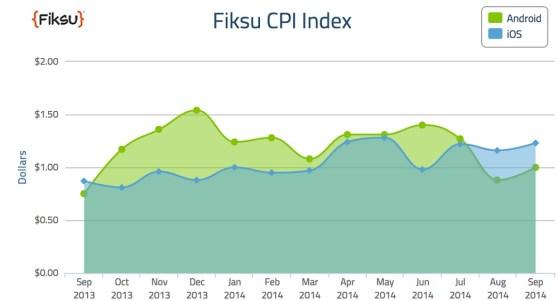 Fiksu cost per install index in September 2014