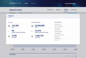 Screenshot of artist analytics from Pandora AMP.