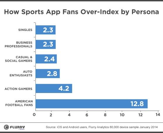 Flurry on sports app fans
