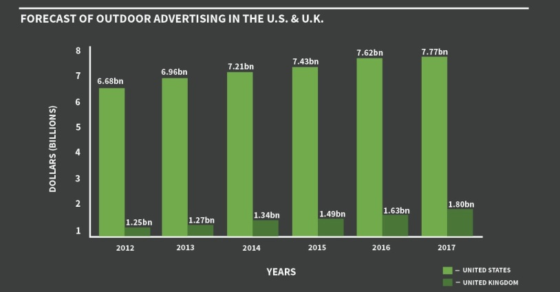 forecast outdoor advertising