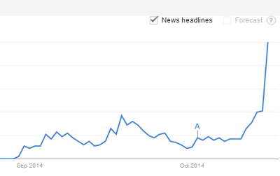 News mentions of GamerGate