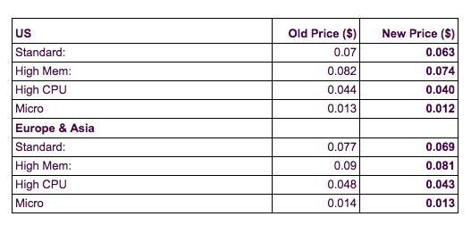 Google price cuts