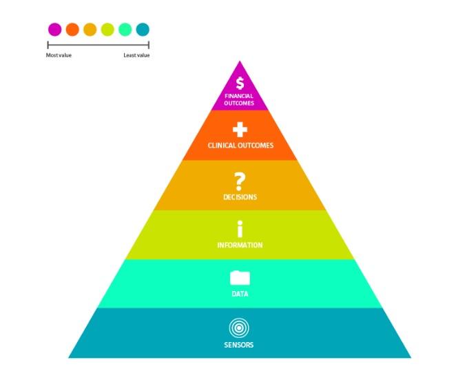 Health tech value pyramid