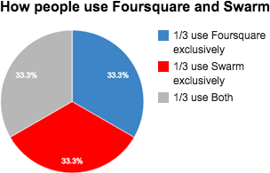 how people use foursquare and swarm chart-2
