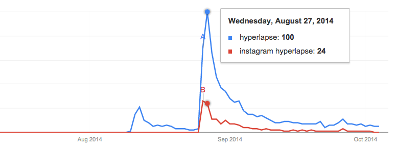 Interest in Hyperlapse over time, according to Google Trends