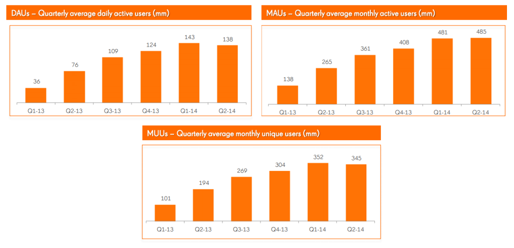 King's Q2 report revealed how its network of players is starting to plateau.