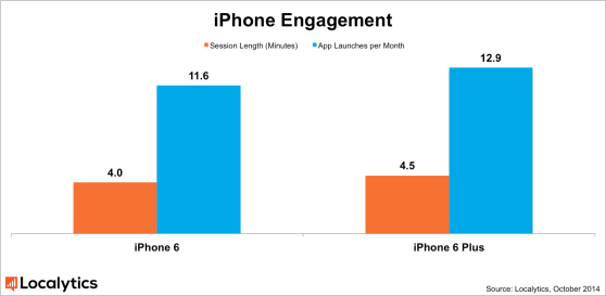 Localytics iphone_engagement