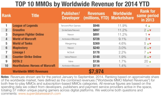 MMO rankings from SuperData