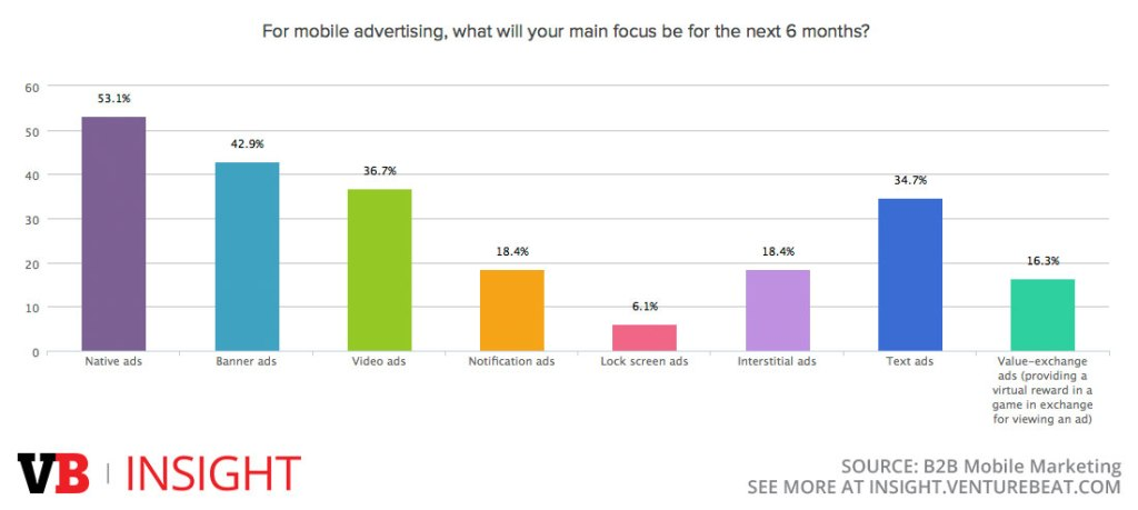Where B2B marketers will focus their ad buys over the next 6 months
