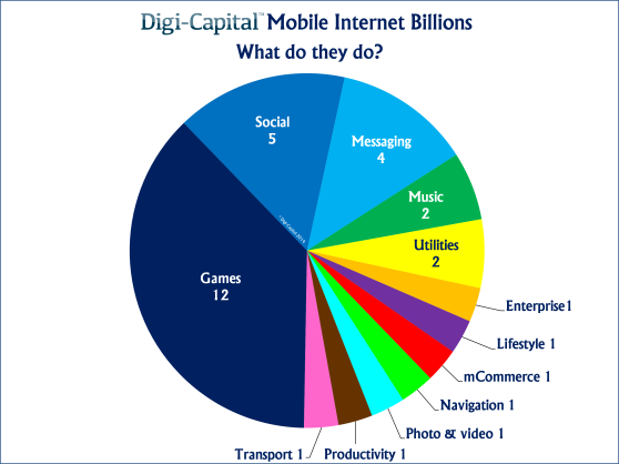 Mobile internet billions - what do they do