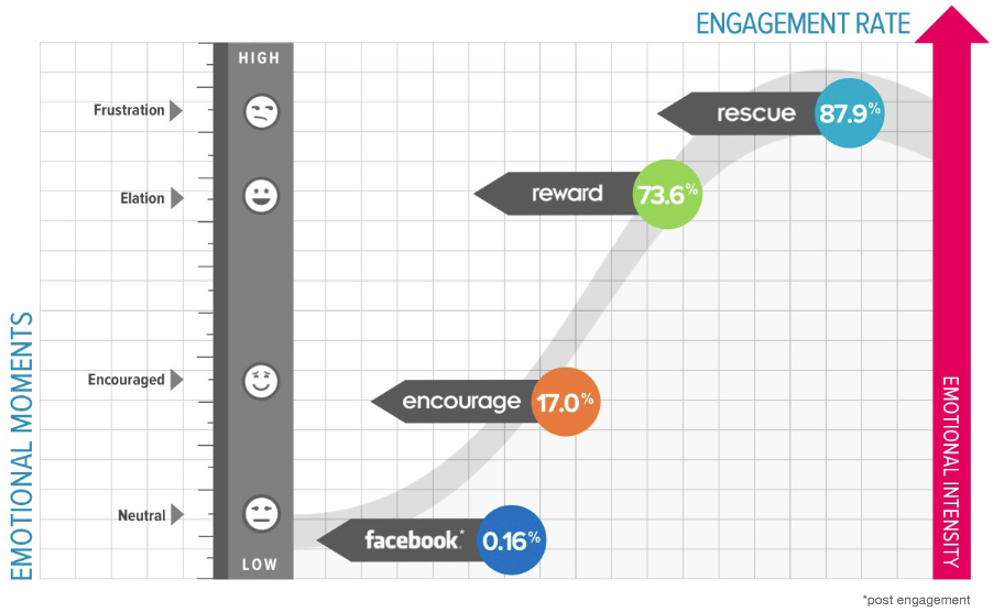 ad engagement games