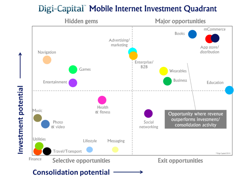 mobile internet investment quadrant