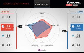 Socialbaker's Social Health Index, comparing Lenovo against Asus