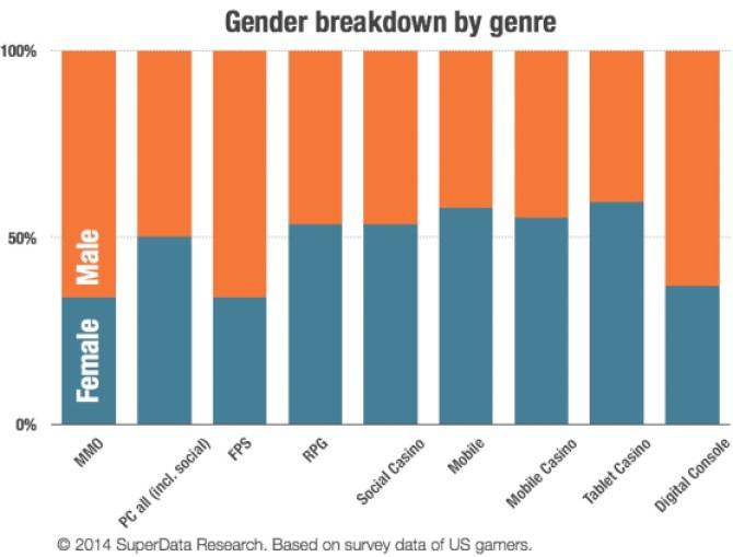 SuperData Gender by Genre