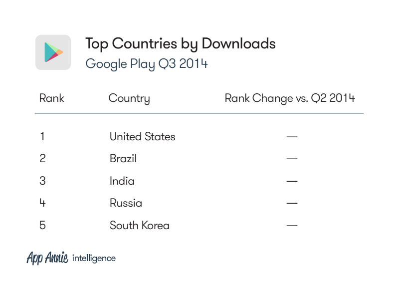 The top countries by download for Google Play last quarter.