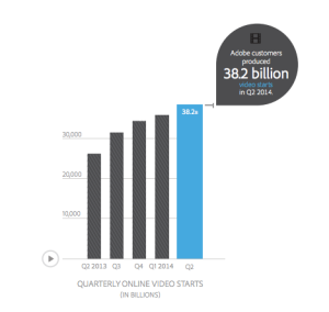 People watched 38.2 billion online videos in Q2 2014, according to Adobe's research.