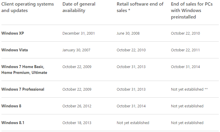 windows_lifecycle_sales_october_2014