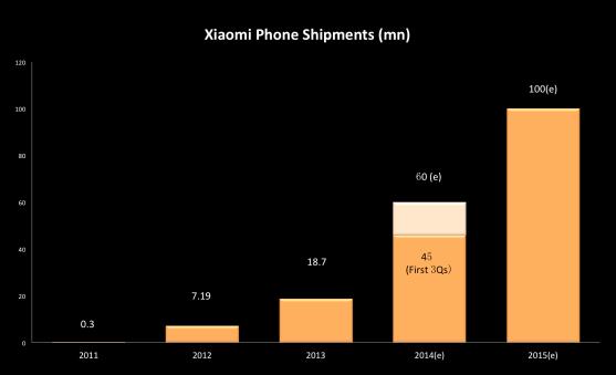 Estimated sales of Xiaomi phones through 2015.