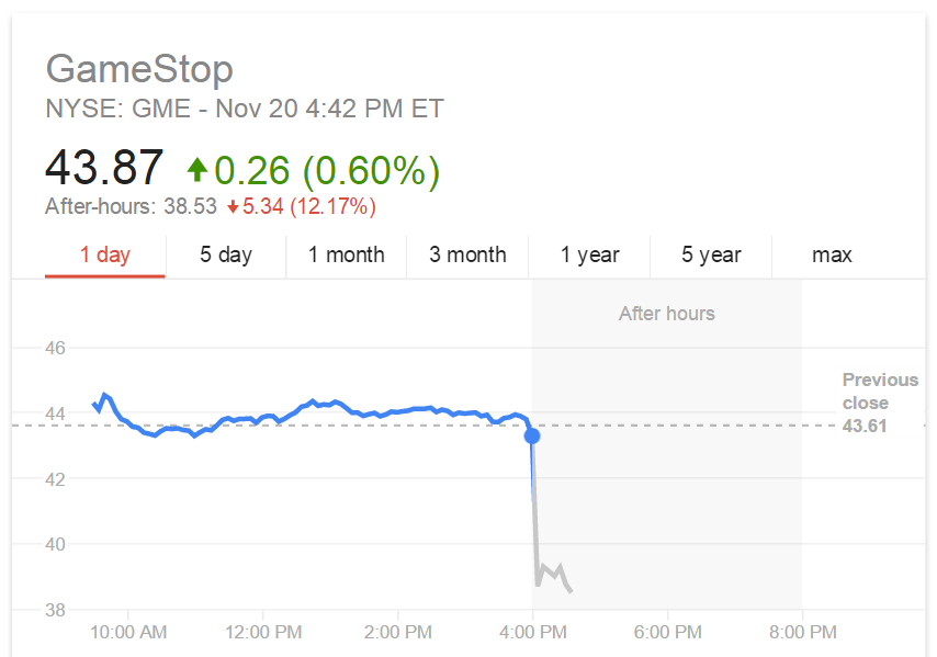 GameStop's stock price takes a nose dive.