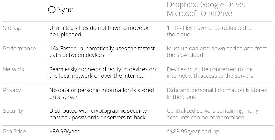 Sync 2.0 Pro Comparison Chart