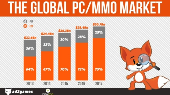 PC MMO game stats