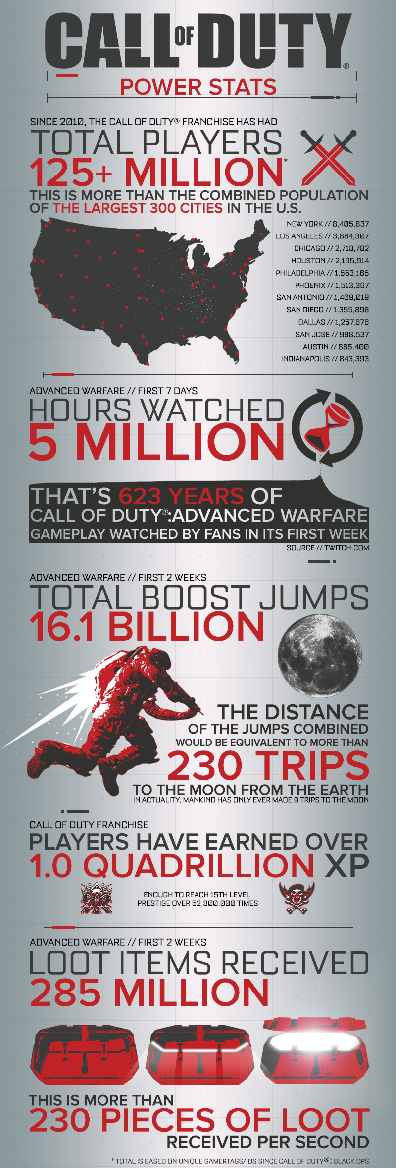 Call of Duty: Advanced Warfare infographic