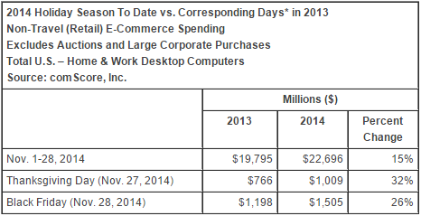 comscore_thanksgiving_black_friday_2014