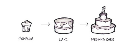 The cake model of product planning.
