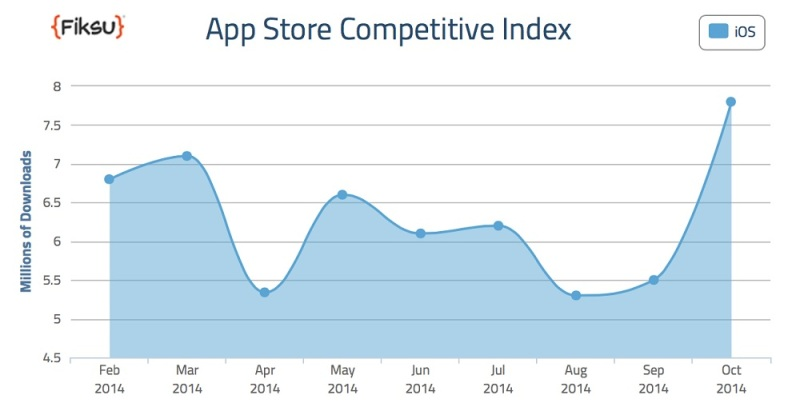 App Store competitive index in October 2014