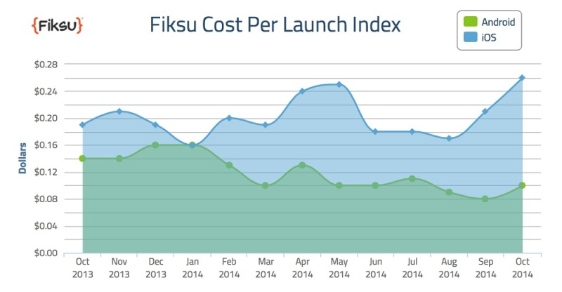 Fiksu's October 2014 cost-per-launch index