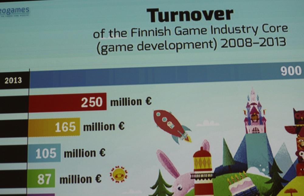 Finland game revenues