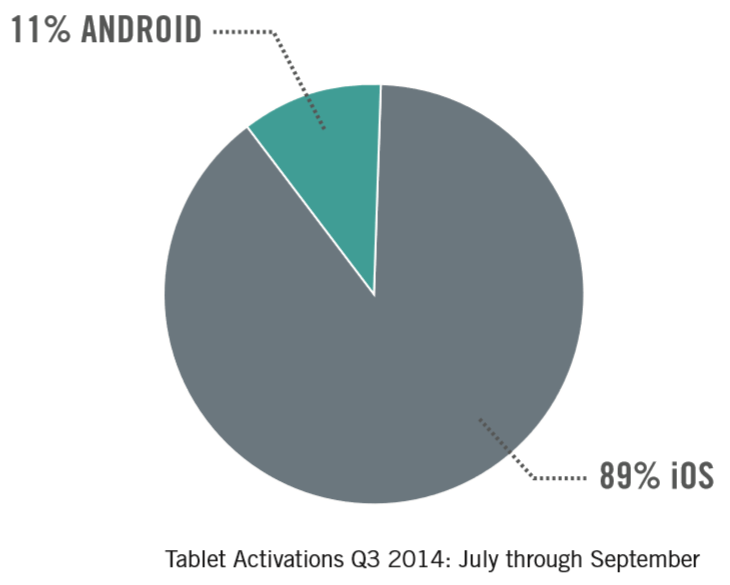good_technology_tablet_activation_q3_2014