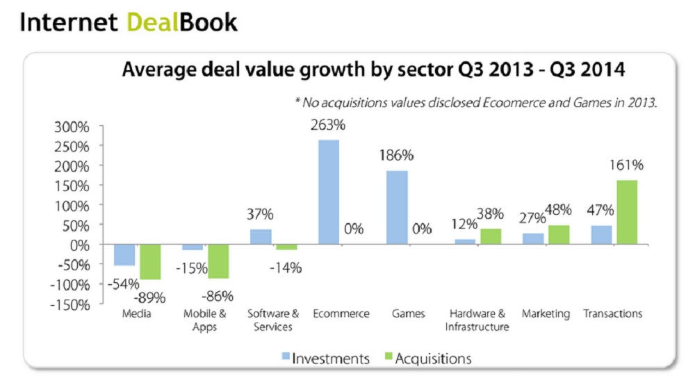 Average game deals by sector