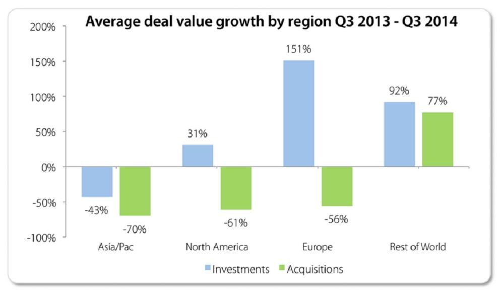 Game deals by region