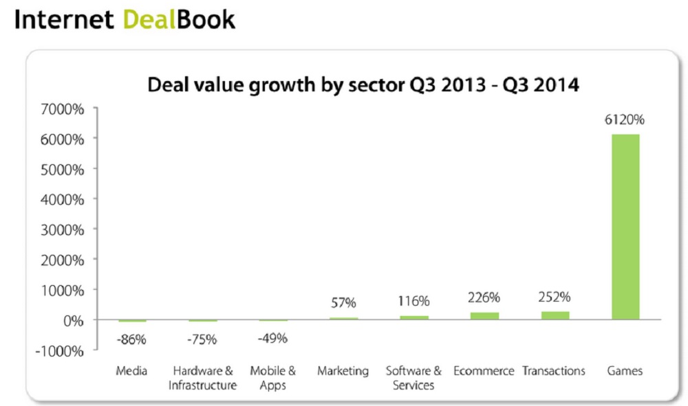 Game industry acquisition and investment deals have soared.