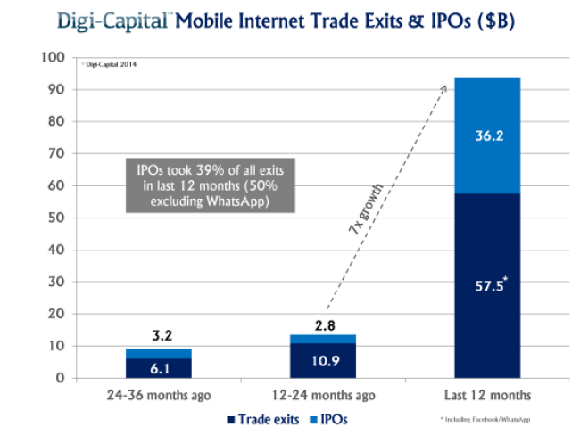 Mobile internet trade exits and IPOs (last 3 years)