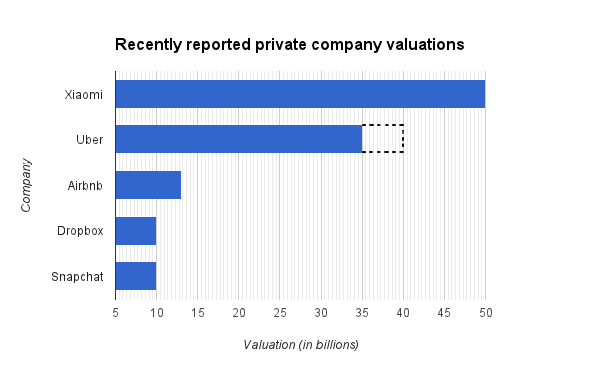 private company valuations temp 112614 4