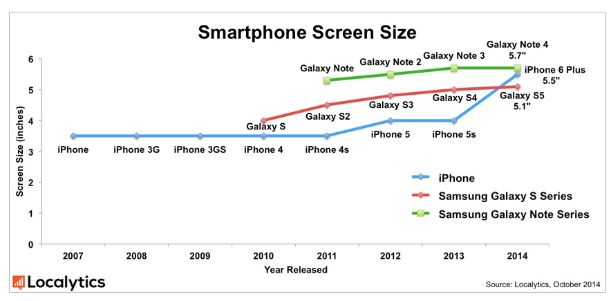 Smartphone screen size