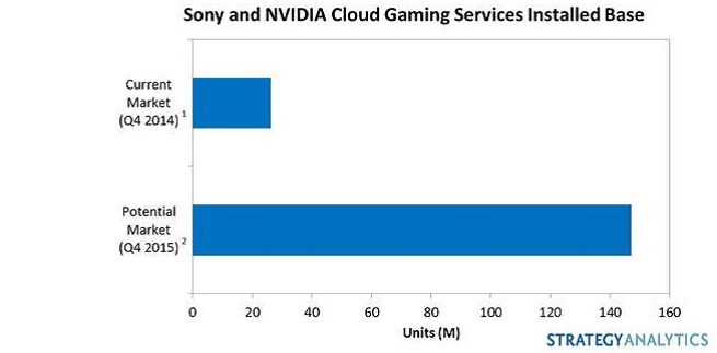 Cloud gaming growth