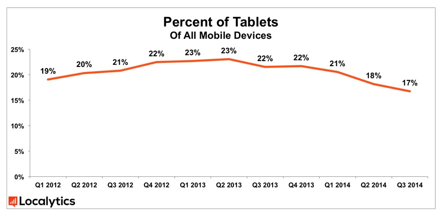 Tablet marketshare