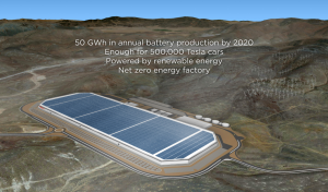 """Tesla's """"Gigafactory"""" will produce an enormous quantity of lithium batteries -- and will be powered by renewable energy, Tesla says."""