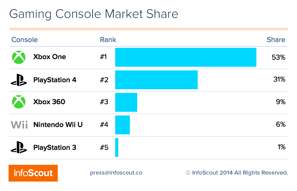 A chart of console sales.