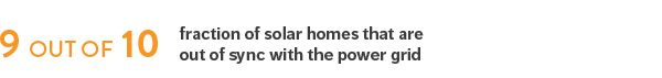 9 out of 10: Faction of solar homes that are out of sync with the power grid