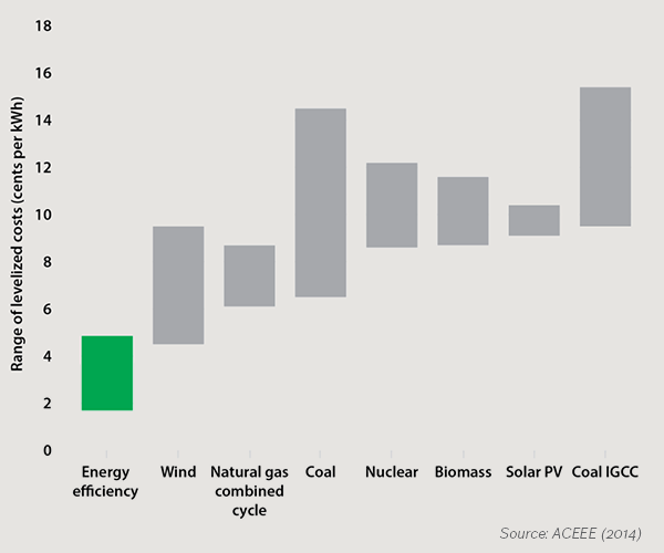 Cost of increased energy efficiency vs. various types of power generation