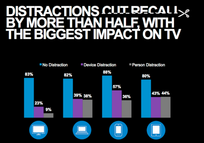 The impact of distracted attention, from the AOL/Nielsen report