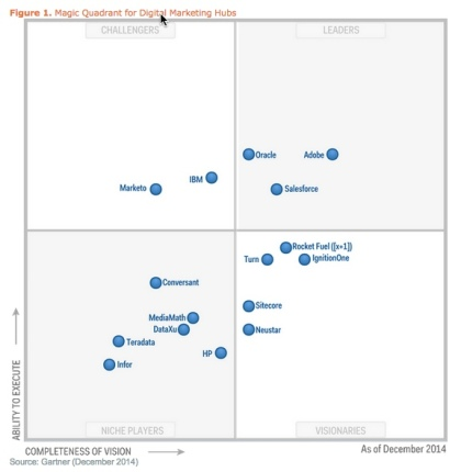 Gartner Magic Quadrant for marketing hubs