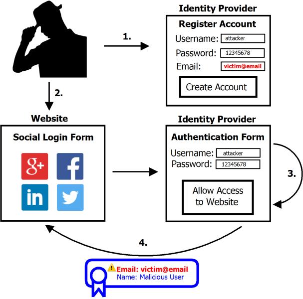 Blog_Social_Login_Illustration_Attack