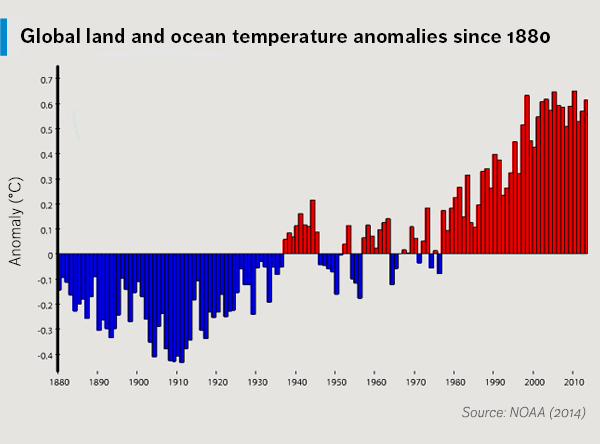 Global land and ocean temperature anomalies since 1880